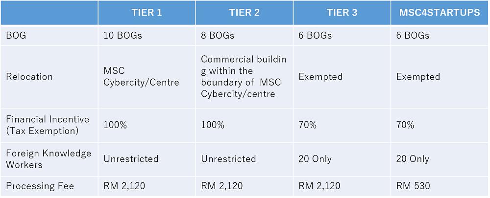 MSCStatus-Tier2